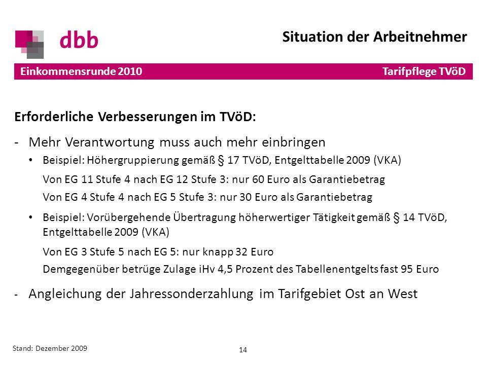 -Mehr Verantwortung muss auch mehr einbringen Beispiel: Höhergruppierung gemäß § 17 TVöD, Entgelttabelle 2009 (VKA) Von EG 11 Stufe 4 nach EG 12 Stufe 3: nur 60 Euro als Garantiebetrag Von EG 4 Stufe 4 nach EG 5 Stufe 3: nur 30 Euro als Garantiebetrag Beispiel: Vorübergehende Übertragung höherwertiger Tätigkeit gemäß § 14 TVöD, Entgelttabelle 2009 (VKA) Von EG 3 Stufe 5 nach EG 5: nur knapp 32 Euro Demgegenüber betrüge Zulage iHv 4,5 Prozent des Tabellenentgelts fast 95 Euro - Angleichung der Jahressonderzahlung im Tarifgebiet Ost an West Erforderliche Verbesserungen im TVöD: 14 Einkommensrunde 2010 Stand: Dezember 2009 Situation der Arbeitnehmer Tarifpflege TVöD
