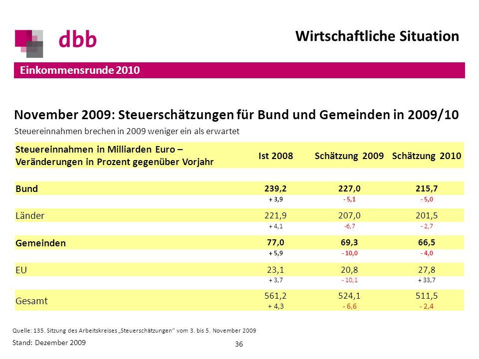 Wirtschaftliche Situation 36 Einkommensrunde 2010 Stand: Dezember 2009 Quelle: 135.
