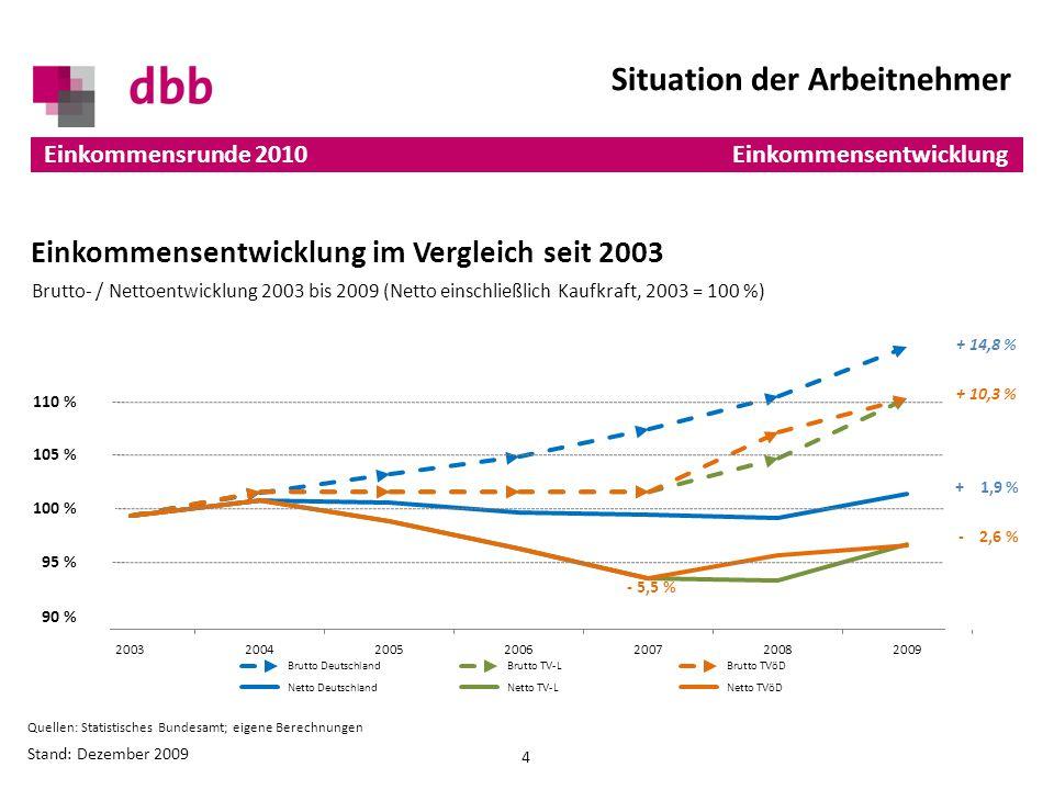 Einkommensentwicklung im Vergleich seit 2003 Situation der Arbeitnehmer 4 Brutto- / Netto-Entwicklung 2003 bis 2009 (Kaufkraft) Einkommensrunde 2010 Quellen: Statistisches Bundesamt; eigene Berechnungen Brutto- / Nettoentwicklung 2003 bis 2009 (Netto einschließlich Kaufkraft, 2003 = 100 %) Stand: Dezember 2009 + 14,8 % + 1,9 % + 10,3 % - 2,6 % 105 % 95 % - 5,5 % 110 % Einkommensentwicklung 100 % 90 %