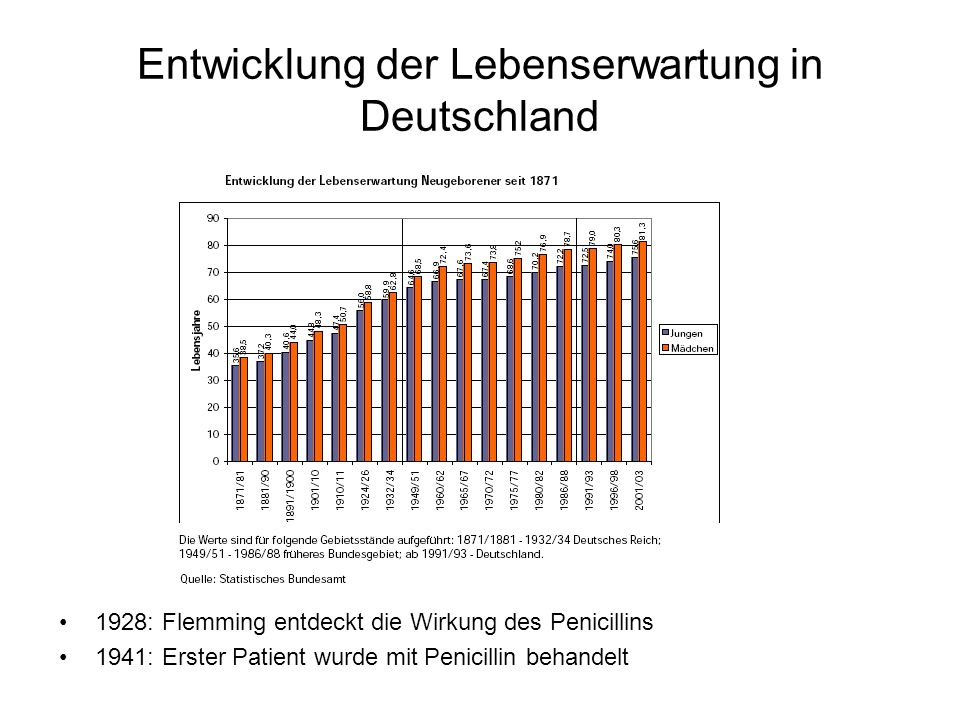 Entwicklung der Lebenserwartung in Deutschland 1928: Flemming entdeckt die Wirkung des Penicillins 1941: Erster Patient wurde mit Penicillin behandelt