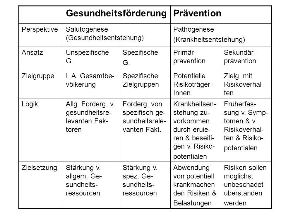 GesundheitsförderungPrävention PerspektiveSalutogenese (Gesundheitsentstehung) Pathogenese (Krankheitsentstehung) AnsatzUnspezifische G. Spezifische G