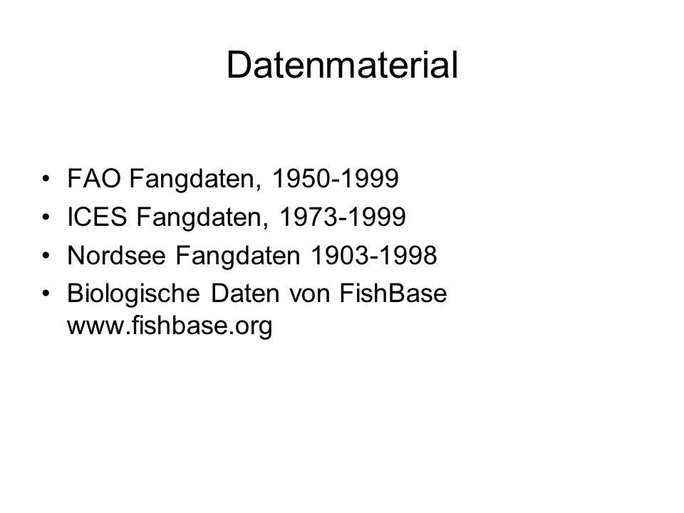 Datenmaterial FAO Fangdaten, 1950-1999 ICES Fangdaten, 1973-1999 Nordsee Fangdaten 1903-1998 Biologische Daten von FishBase www.fishbase.org
