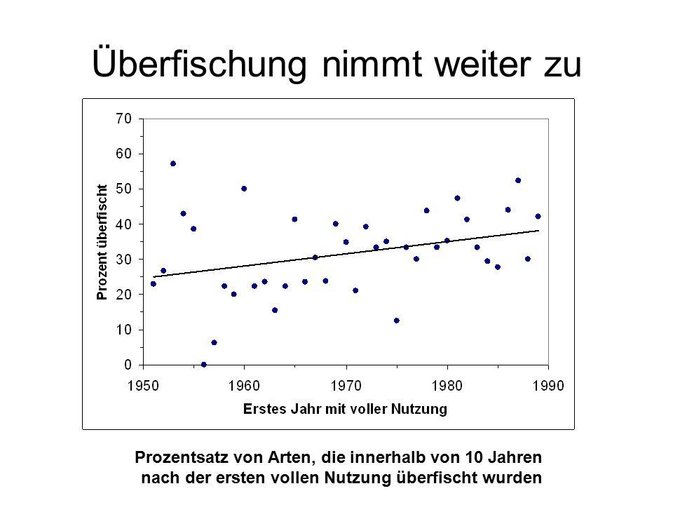 Überfischung nimmt weiter zu Prozentsatz von Arten, die innerhalb von 10 Jahren nach der ersten vollen Nutzung überfischt wurden