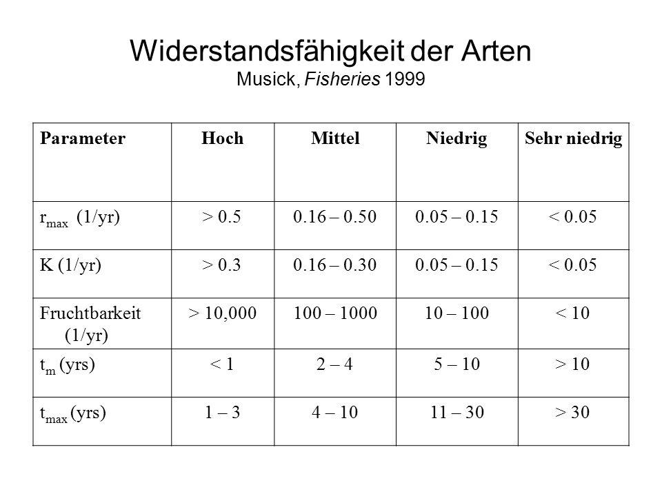 Widerstandsfähigkeit der Arten Musick, Fisheries 1999 ParameterHochMittelNiedrigSehr niedrig r max (1/yr)> 0.50.16 – 0.500.05 – 0.15< 0.05 K (1/yr)> 0.30.16 – 0.300.05 – 0.15< 0.05 Fruchtbarkeit (1/yr) > 10,000100 – 100010 – 100< 10 t m (yrs)< 12 – 45 – 10> 10 t max (yrs)1 – 34 – 1011 – 30> 30