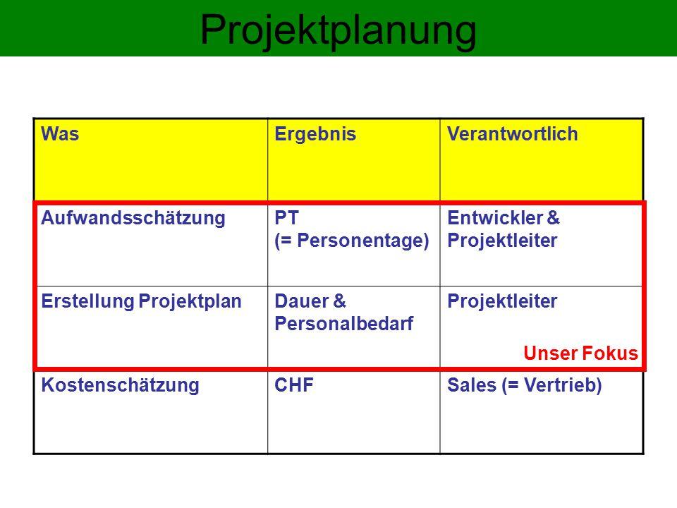 Projektplanung WasErgebnisVerantwortlich AufwandsschätzungPT (= Personentage) Entwickler & Projektleiter Erstellung ProjektplanDauer & Personalbedarf Projektleiter KostenschätzungCHFSales (= Vertrieb) Unser Fokus
