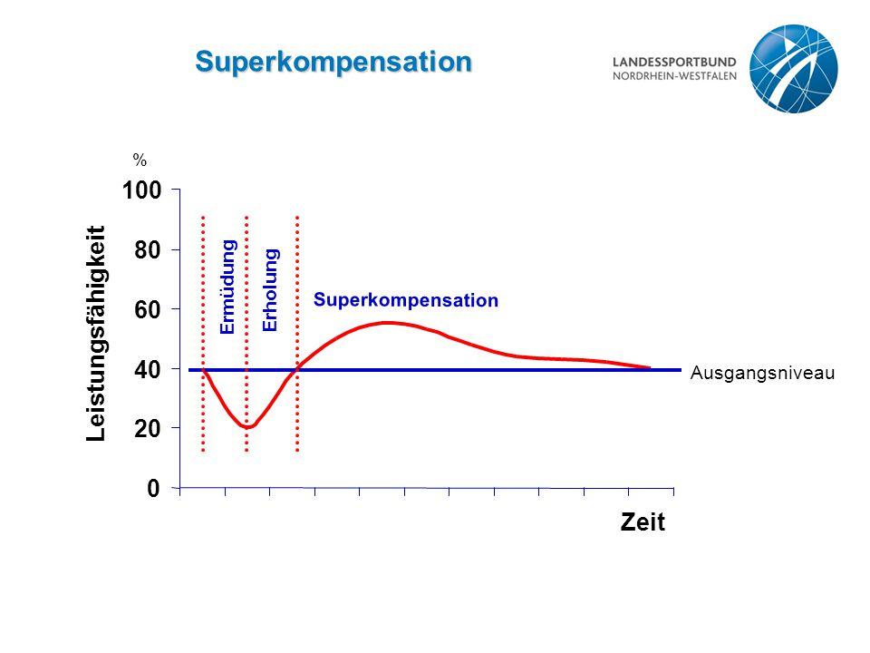 Superkompensation Ausgangsniveau 0 20 40 60 80 100 Zeit Leistungsfähigkeit % Ermüdung Erholung Superkompensation