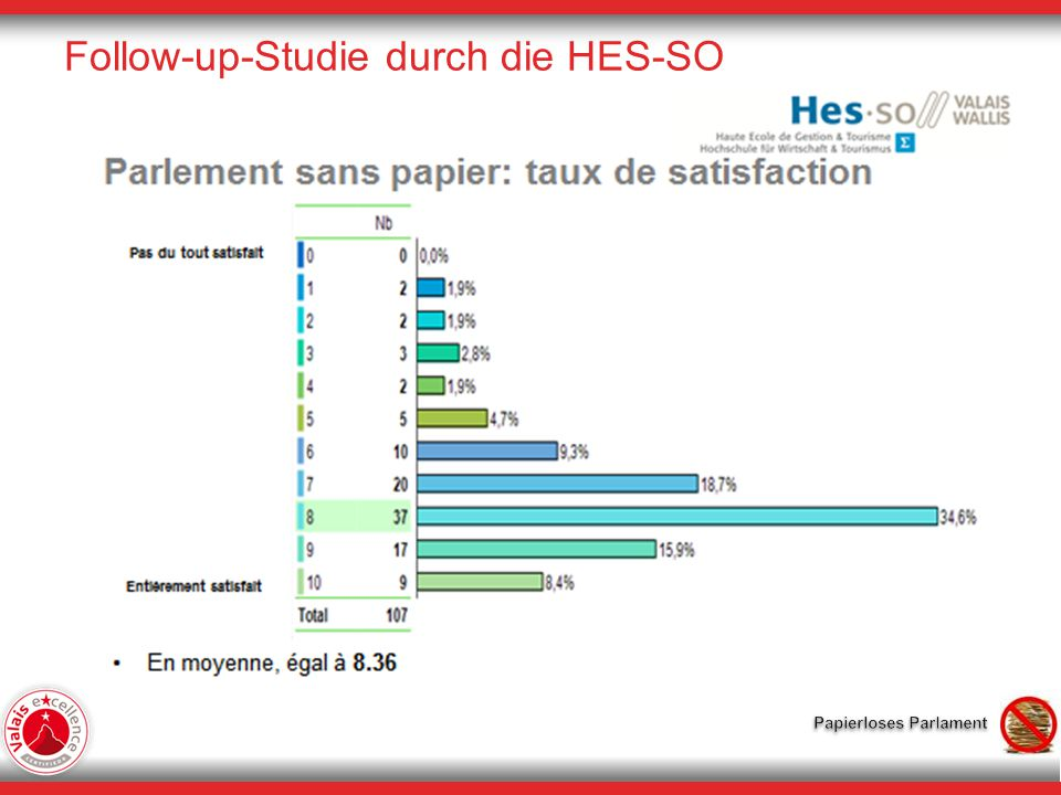 Follow-up-Studie durch die HES-SO