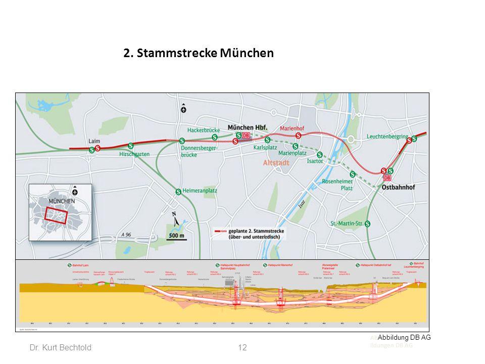 12 2. Stammstrecke München Ab Abbildung DB AG ildungen DB AG