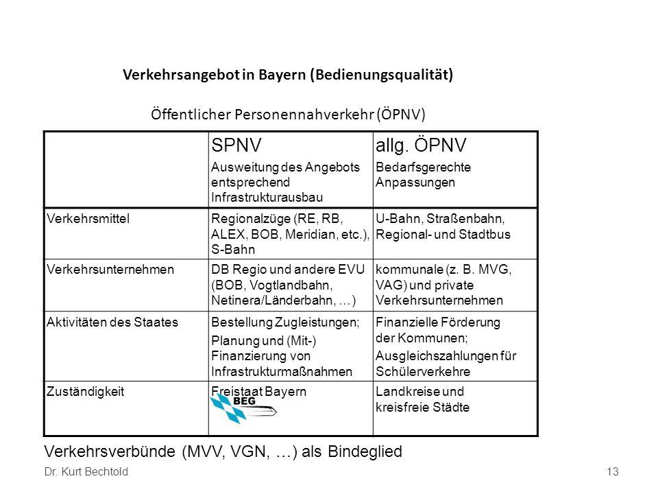 Verkehrsangebot in Bayern (Bedienungsqualität) Öffentlicher Personennahverkehr (ÖPNV) SPNV Ausweitung des Angebots entsprechend Infrastrukturausbau al