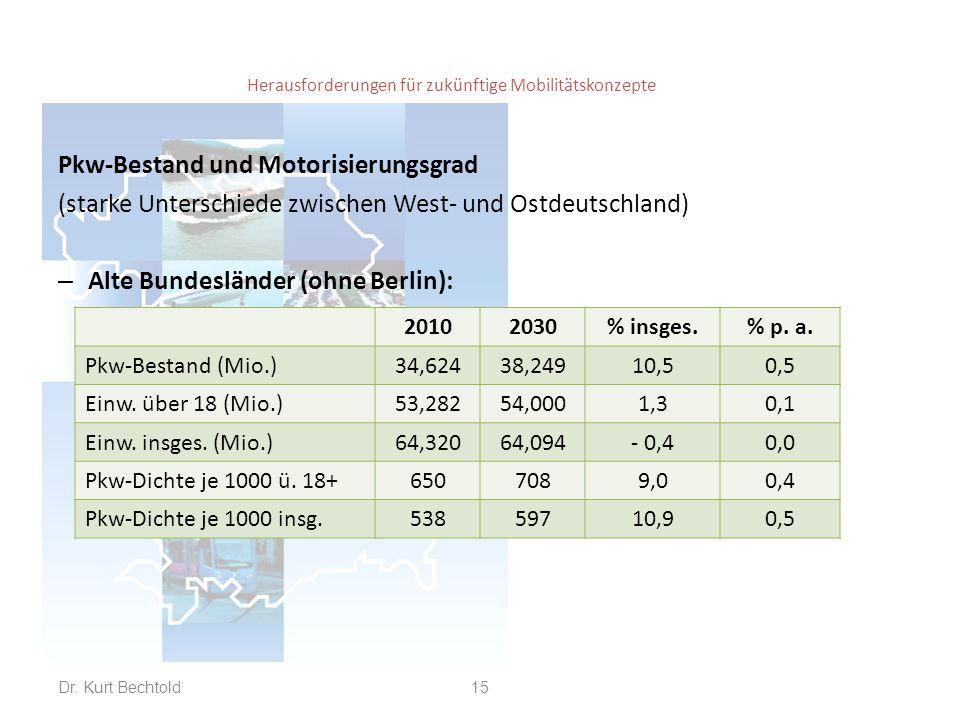Herausforderungen für zukünftige Mobilitätskonzepte Pkw-Bestand und Motorisierungsgrad (starke Unterschiede zwischen West- und Ostdeutschland) – Alte