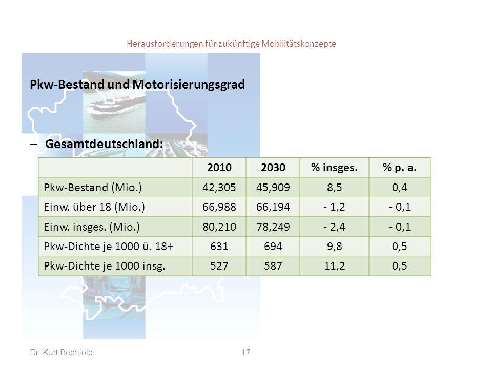 Herausforderungen für zukünftige Mobilitätskonzepte Pkw-Bestand und Motorisierungsgrad – Gesamtdeutschland: Dr. Kurt Bechtold17 20102030% insges.% p.