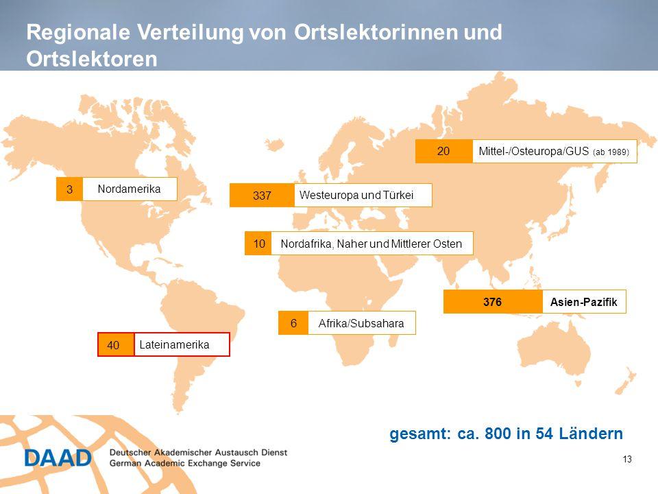Regionale Verteilung von Ortslektorinnen und Ortslektoren 13 gesamt: ca. 800 in 54 Ländern Nordamerika 3 20 Mittel-/Osteuropa/GUS (ab 1989) 337 Westeu