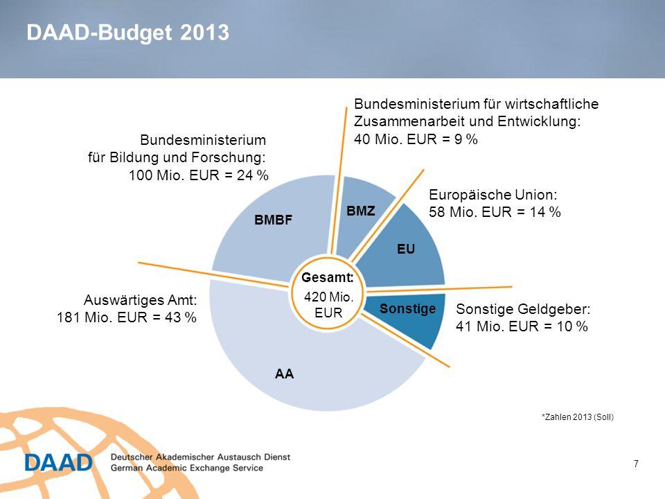 DAAD-Budget 2013 7 Bundesministerium für wirtschaftliche Zusammenarbeit und Entwicklung: 40 Mio. EUR = 9 % Europäische Union: 58 Mio. EUR = 14 % Sonst