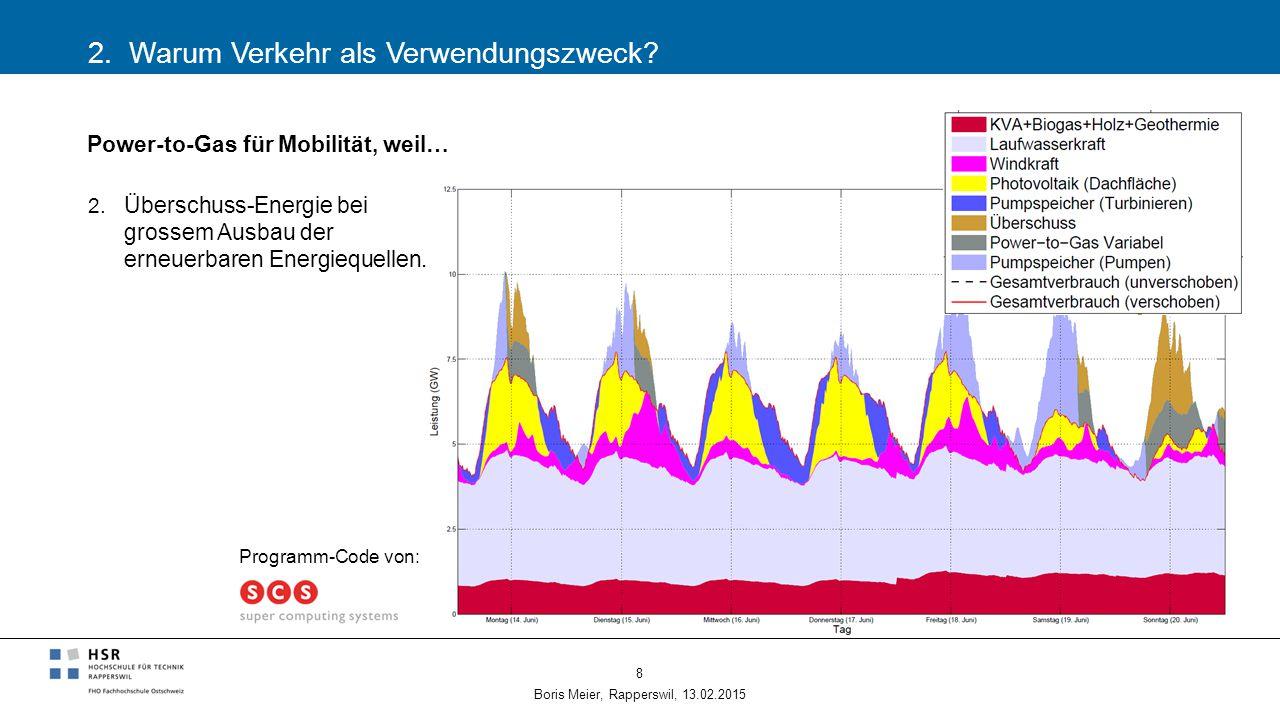 2. Warum Verkehr als Verwendungszweck? Boris Meier, Rapperswil, 13.02.2015 8 Power-to-Gas für Mobilität, weil… 2. Überschuss-Energie bei grossem Ausba