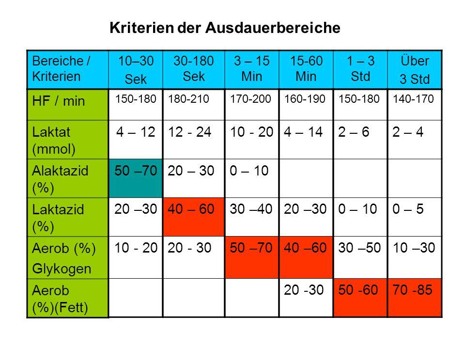Bereiche / Kriterien 10–30 Sek 30-180 Sek 3 – 15 Min 15-60 Min 1 – 3 Std Über 3 Std HF / min Laktat (mmol) Alaktazid (%) Laktazid (%) Aerob (%) Glykogen Aerob (%)(Fett) 150-180 4 – 12 50 –70 20 –30 10 - 20 180-210 12 - 24 20 – 30 40 – 60 20 - 30 170-200 10 - 20 0 – 10 30 –40 50 –70 160-190 4 – 14 20 –30 40 –60 20 -30 150-180 2 – 6 0 – 10 30 –50 50 -60 140-170 2 – 4 0 – 5 10 –30 70 -85 Kriterien der Ausdauerbereiche