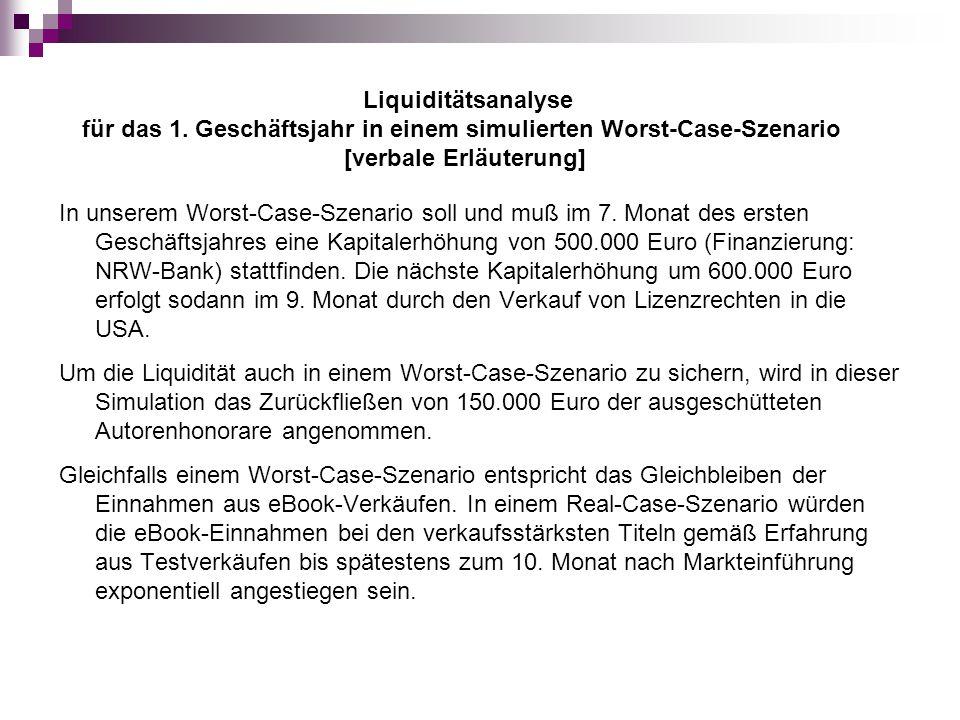 In unserem Worst-Case-Szenario soll und muß im 7. Monat des ersten Geschäftsjahres eine Kapitalerhöhung von 500.000 Euro (Finanzierung: NRW-Bank) stat