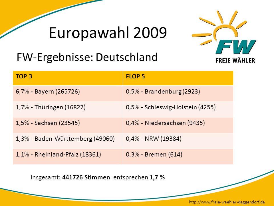 Europawahl 2009 http://www.freie-waehler-deggendorf.de FW-Ergebnisse: Deutschland TOP 3FLOP 5 6,7% - Bayern (265726)0,5% - Brandenburg (2923) 1,7% - T