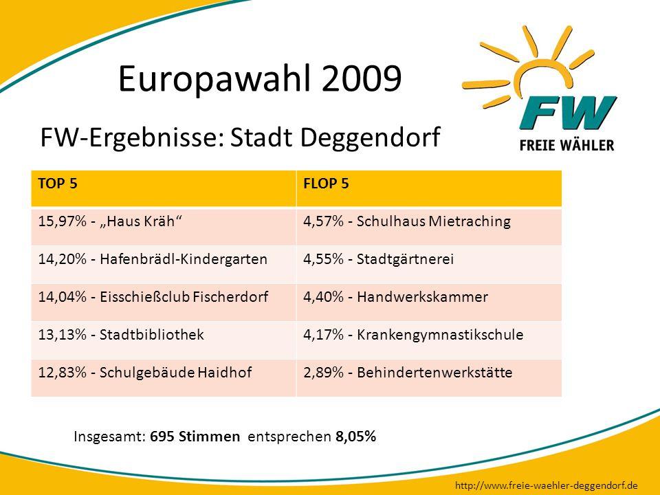 """Europawahl 2009 http://www.freie-waehler-deggendorf.de FW-Ergebnisse: Stadt Deggendorf TOP 5FLOP 5 15,97% - """"Haus Kräh""""4,57% - Schulhaus Mietraching 1"""