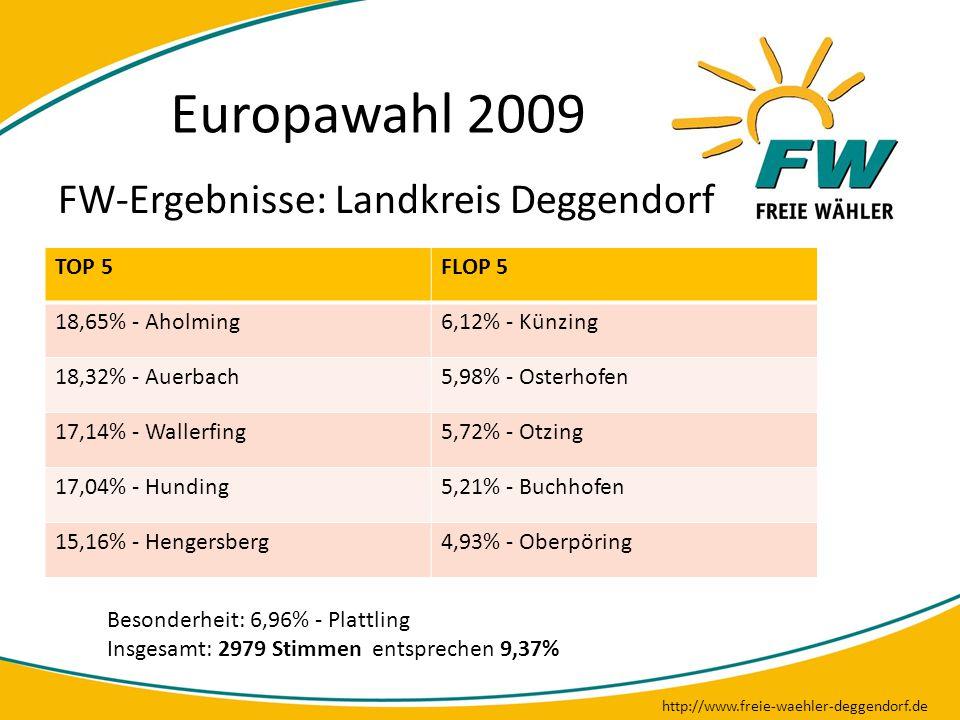 Europawahl 2009 http://www.freie-waehler-deggendorf.de FW-Ergebnisse: Landkreis Deggendorf TOP 5FLOP 5 18,65% - Aholming6,12% - Künzing 18,32% - Auerb