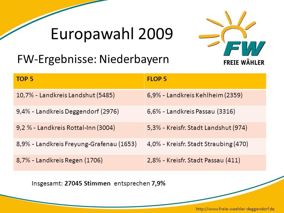 Europawahl 2009 http://www.freie-waehler-deggendorf.de FW-Ergebnisse: Niederbayern TOP 5FLOP 5 10,7% - Landkreis Landshut (5485)6,9% - Landkreis Kehlh