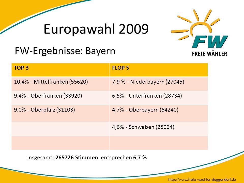 Europawahl 2009 http://www.freie-waehler-deggendorf.de FW-Ergebnisse: Bayern TOP 3FLOP 5 10,4% - Mittelfranken (55620)7,9 % - Niederbayern (27045) 9,4