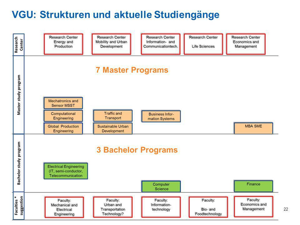 VGU: Strukturen und geplante Studiengänge bis 2023 23 Work in progress