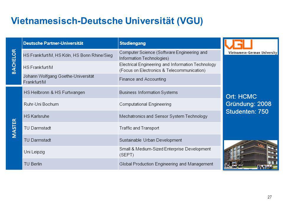 Vietnamesisch-Deutsche Universität (VGU) 27 BACHELOR Deutsche Partner-UniversitätStudiengang HS Frankfurt/M, HS Köln, HS Bonn Rhine/Sieg Computer Scie