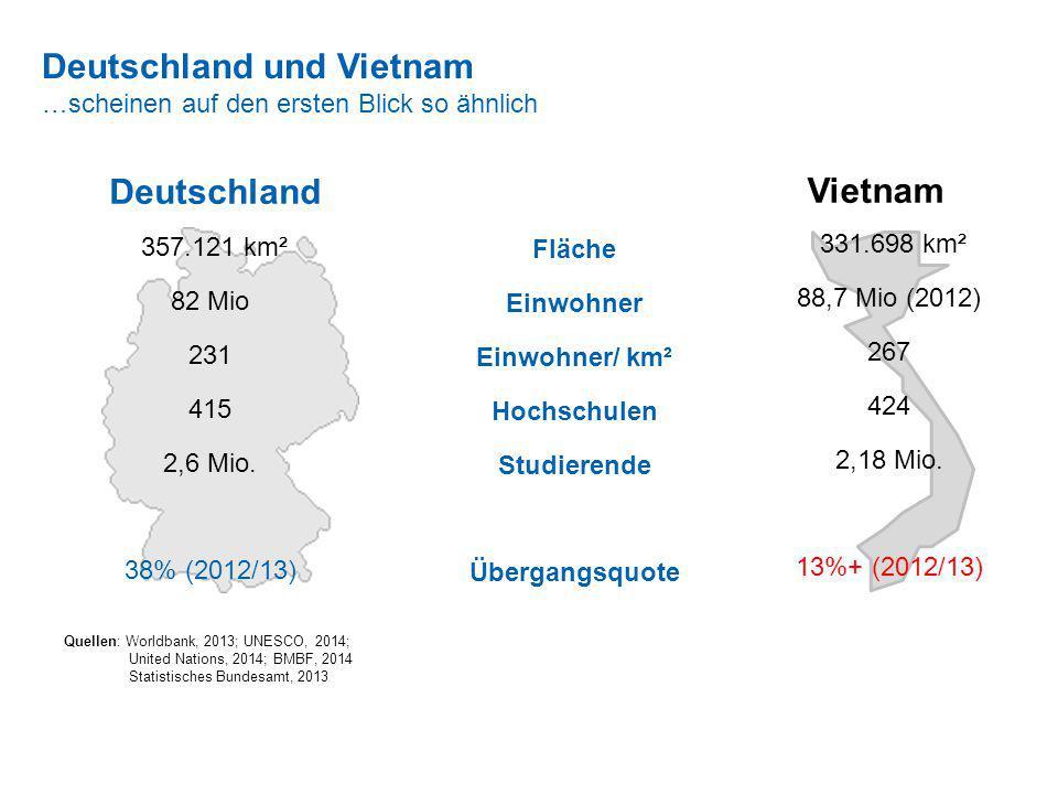 357.121 km² 82 Mio 231 415 2,6 Mio. 38% (2012/13) Deutschland und Vietnam …scheinen auf den ersten Blick so ähnlich Deutschland Vietnam 331.698 km² 88