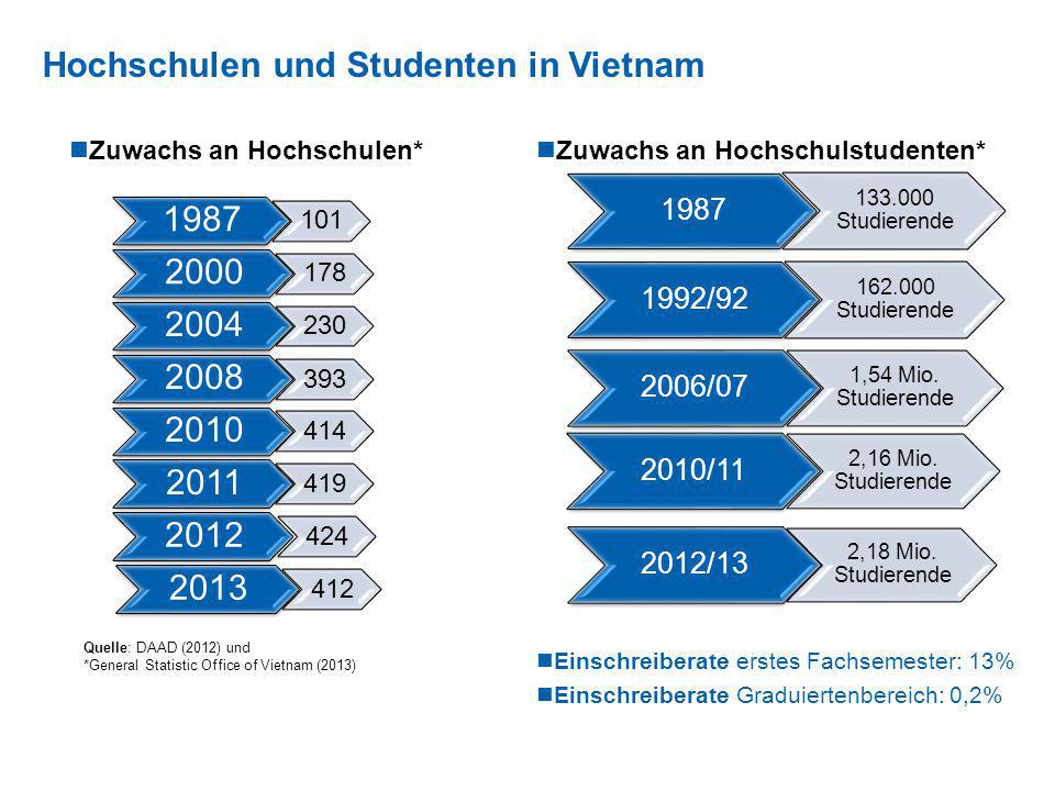Hochschulen und Studenten in Vietnam Zuwachs an Hochschulen* Zuwachs an Hochschulstudenten* Einschreiberate erstes Fachsemester: 13% Einschreiberate G