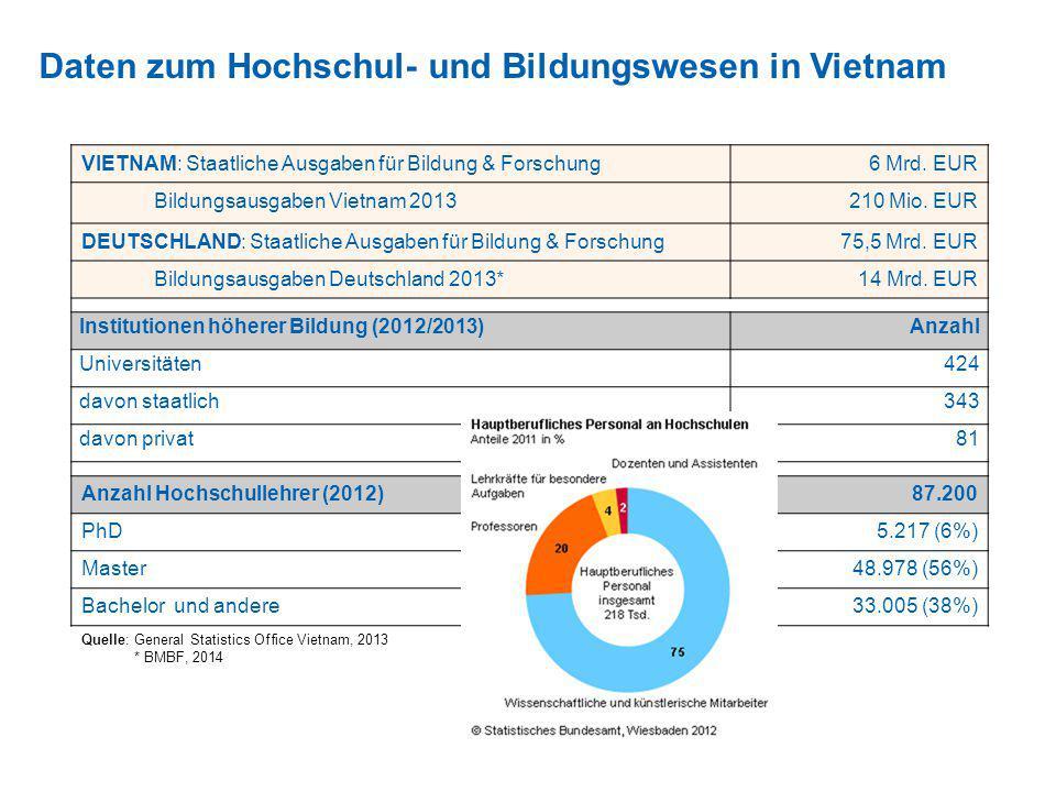 Daten zum Hochschul- und Bildungswesen in Vietnam VIETNAM: Staatliche Ausgaben für Bildung & Forschung6 Mrd. EUR Bildungsausgaben Vietnam 2013210 Mio.