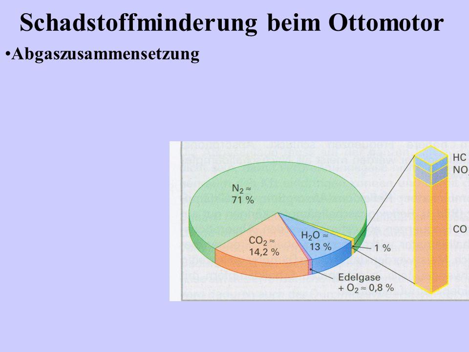 Schadstoffminderung beim Ottomotor Abgaszusammensetzung
