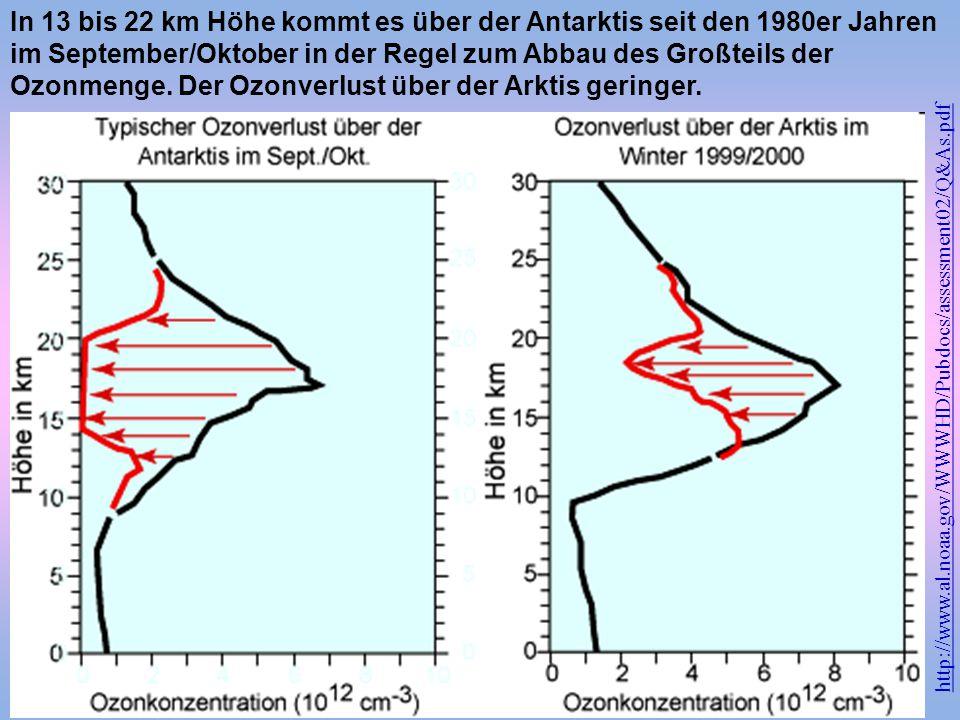 In 13 bis 22 km Höhe kommt es über der Antarktis seit den 1980er Jahren im September/Oktober in der Regel zum Abbau des Großteils der Ozonmenge. Der O
