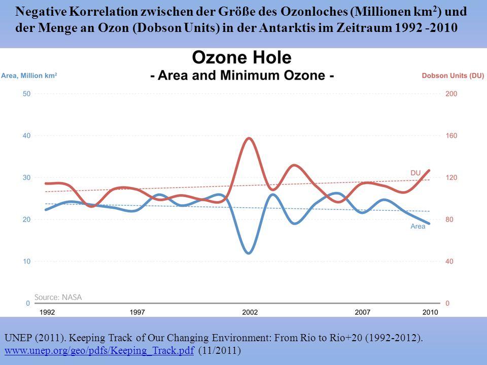 Negative Korrelation zwischen der Größe des Ozonloches (Millionen km 2 ) und der Menge an Ozon (Dobson Units) in der Antarktis im Zeitraum 1992 -2010