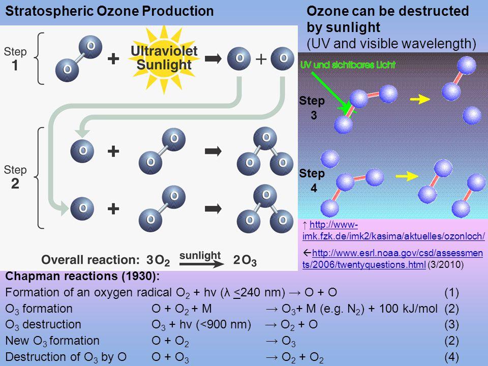 Stratospheric Ozone Production  http://www.esrl.noaa.gov/csd/assessmen ts/2006/twentyquestions.html (3/2010) http://www.esrl.noaa.gov/csd/assessmen t