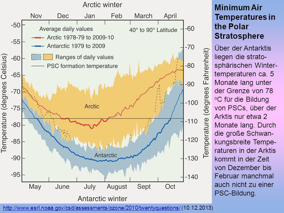 Minimum Air Temperatures in the Polar Stratosphere Über der Antarktis liegen die strato- sphärischen Winter- temperaturen ca. 5 Monate lang unter der