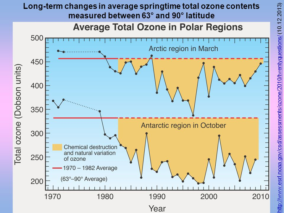 Long-term changes in average springtime total ozone contents measured between 63° and 90° latitude http://www.esrl.noaa.gov/csd/assessments/ozone/2010/twentyquestions/http://www.esrl.noaa.gov/csd/assessments/ozone/2010/twentyquestions/ (10.12.2013)