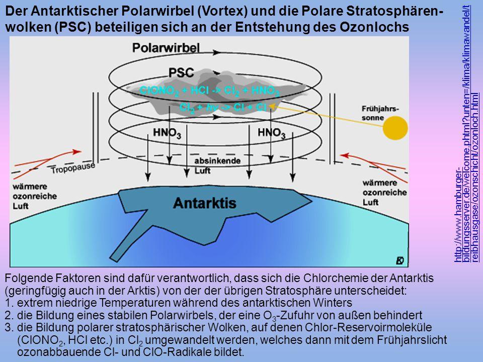 http://www.hamburger- bildungsserver.de/welcome.phtml?unten=/klima/klimawandel/t reibhausgase/ozonschicht/ozonloch.html Der Antarktischer Polarwirbel