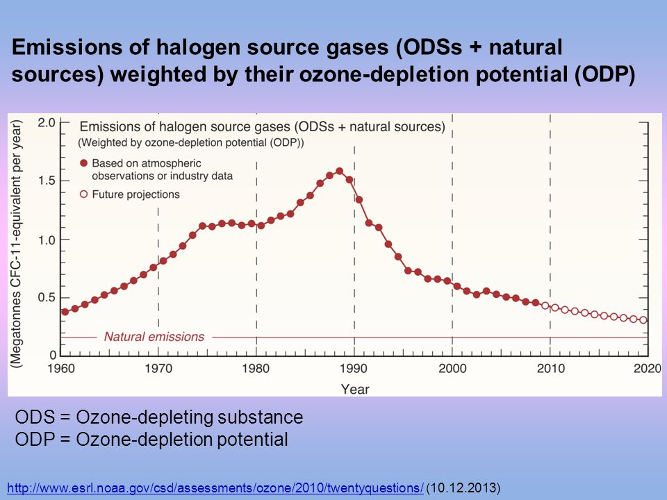 Emissions of halogen source gases (ODSs + natural sources) weighted by their ozone-depletion potential (ODP) ODS = Ozone-depleting substance ODP = Ozo