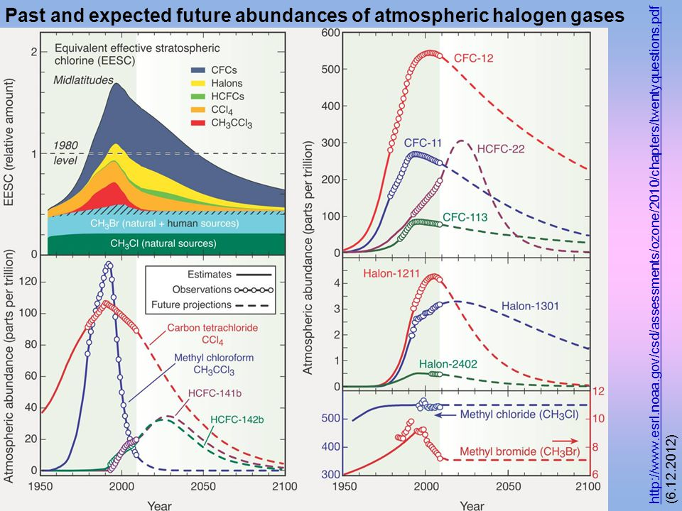 Past and expected future abundances of atmospheric halogen gases http://www.esrl.noaa.gov/csd/assessments/ozone/2010/chapters/twentyquestions.pdf http://www.esrl.noaa.gov/csd/assessments/ozone/2010/chapters/twentyquestions.pdf (6.12.2012)