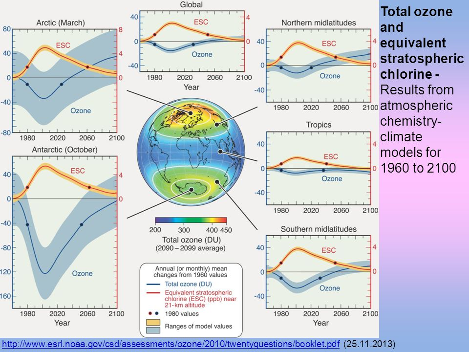 http://www.esrl.noaa.gov/csd/assessments/ozone/2010/twentyquestions/booklet.pdfhttp://www.esrl.noaa.gov/csd/assessments/ozone/2010/twentyquestions/booklet.pdf (25.11.2013) Total ozone and equivalent stratospheric chlorine - Results from atmospheric chemistry- climate models for 1960 to 2100