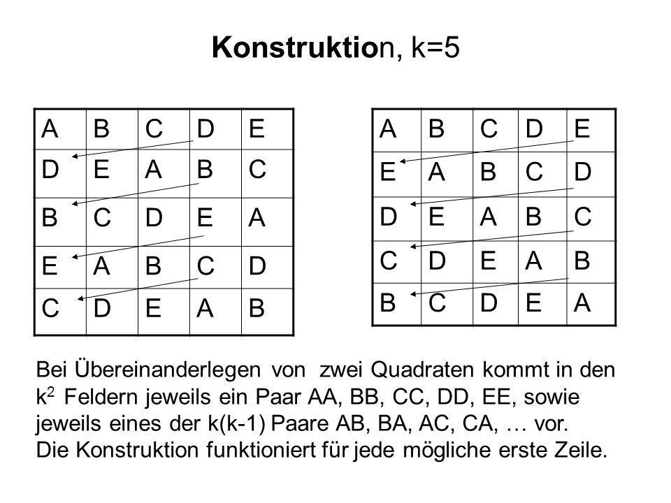 Konstruktion, k=5 ABCDE DEABC BCDEA EABCD CDEAB ABCDE EABCD DEABC CDEAB BCDEA Bei Übereinanderlegen von zwei Quadraten kommt in den k 2 Feldern jeweils ein Paar AA, BB, CC, DD, EE, sowie jeweils eines der k(k-1) Paare AB, BA, AC, CA, … vor.