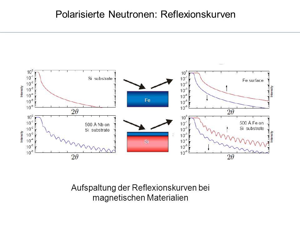 Polarisierte Neutronen: Reflexionskurven Aufspaltung der Reflexionskurven bei magnetischen Materialien