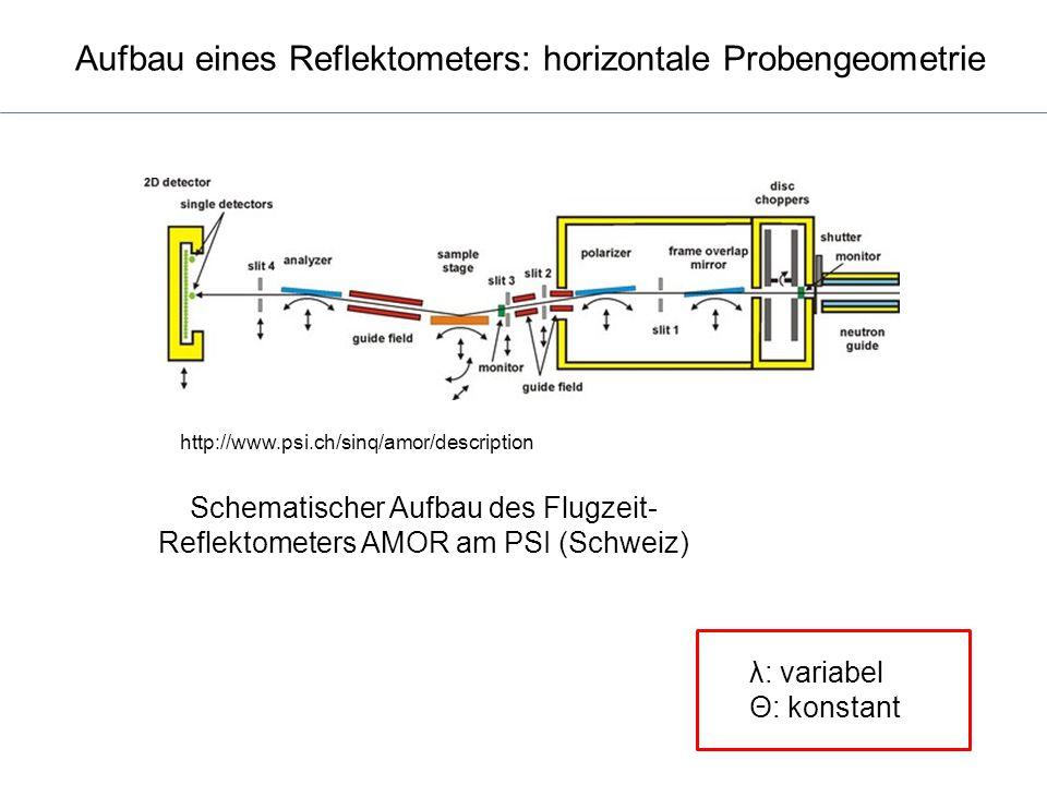 Schematischer Aufbau des Flugzeit- Reflektometers AMOR am PSI (Schweiz) http://www.psi.ch/sinq/amor/description Aufbau eines Reflektometers: horizonta