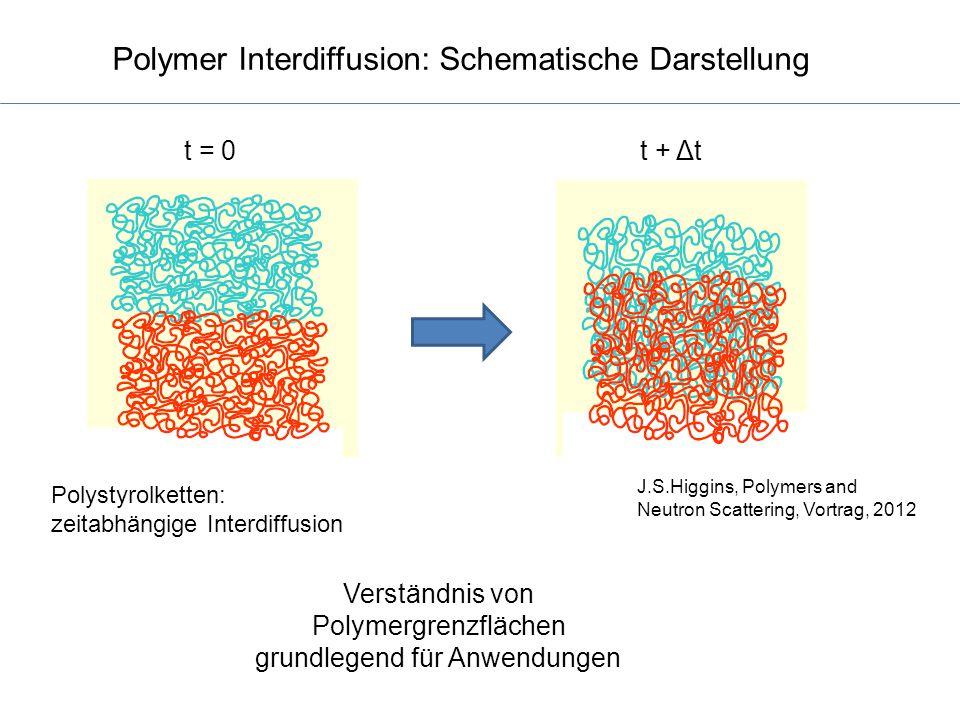 Polymer Interdiffusion: Schematische Darstellung t = 0t + Δt J.S.Higgins, Polymers and Neutron Scattering, Vortrag, 2012 Polystyrolketten: zeitabhängi