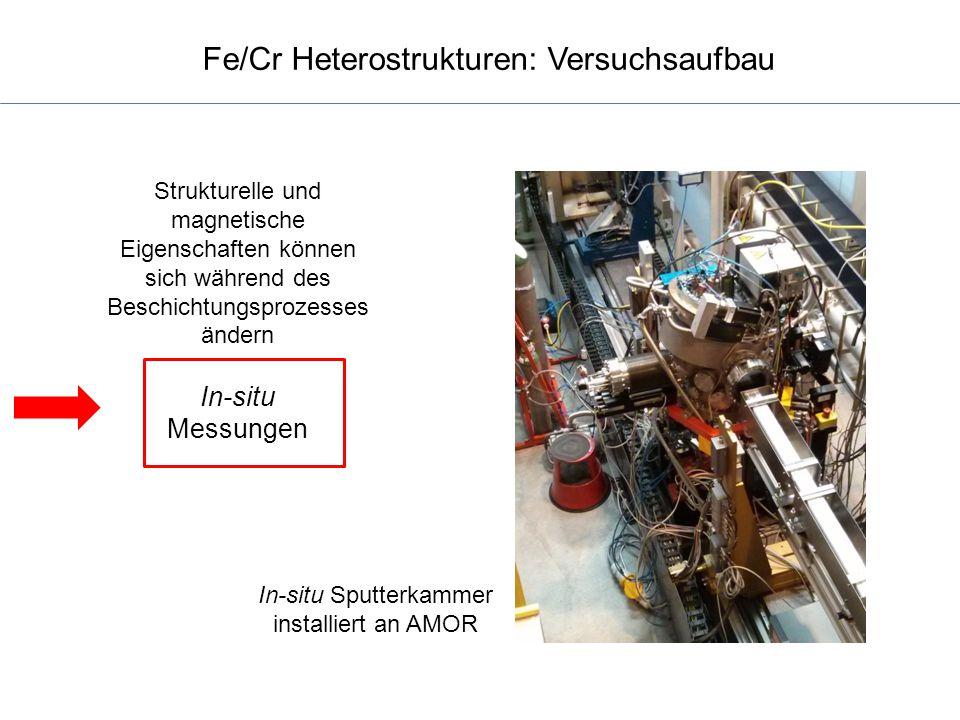 Fe/Cr Heterostrukturen: Versuchsaufbau In-situ Sputterkammer installiert an AMOR Strukturelle und magnetische Eigenschaften können sich während des Be