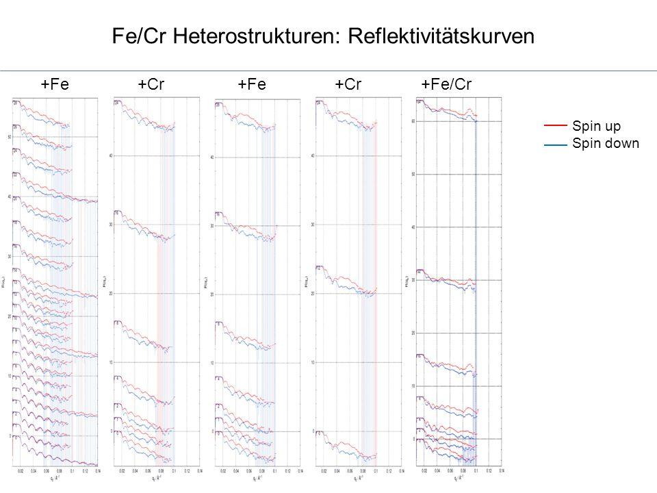 Fe/Cr Heterostrukturen: Reflektivitätskurven Spin up Spin down +Fe +Cr +Fe +Cr +Fe/Cr