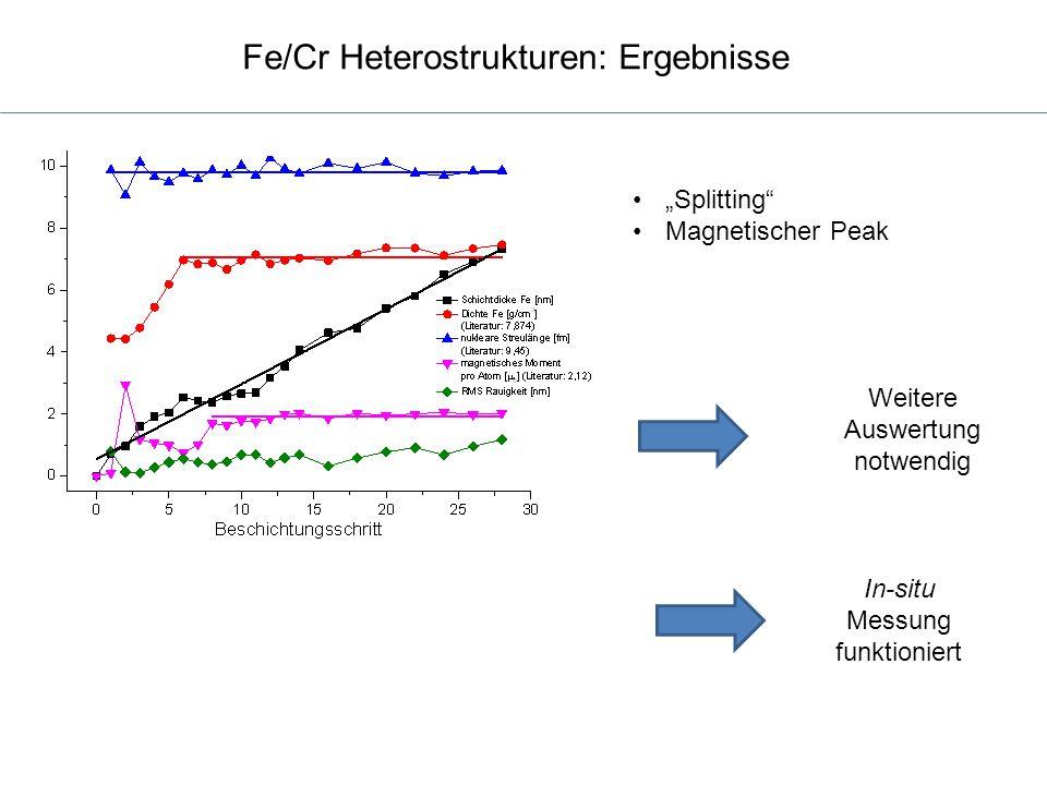 """Fe/Cr Heterostrukturen: Ergebnisse """"Splitting"""" Magnetischer Peak In-situ Messung funktioniert Weitere Auswertung notwendig"""
