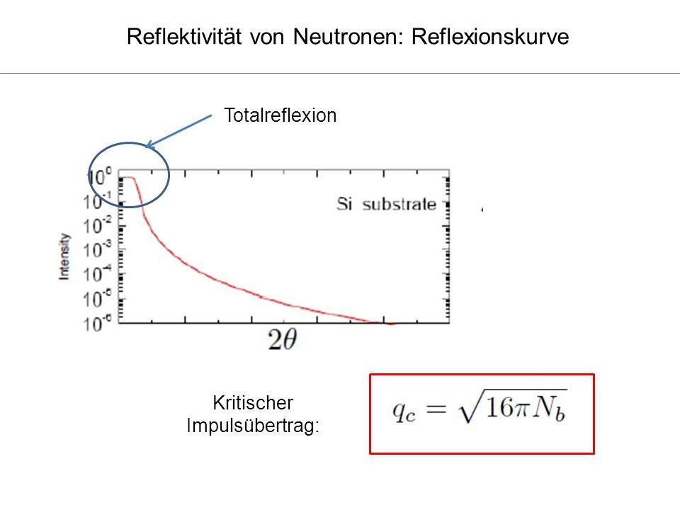 Reflektivität von Neutronen: Reflexionskurve Totalreflexion Kritischer Impulsübertrag: