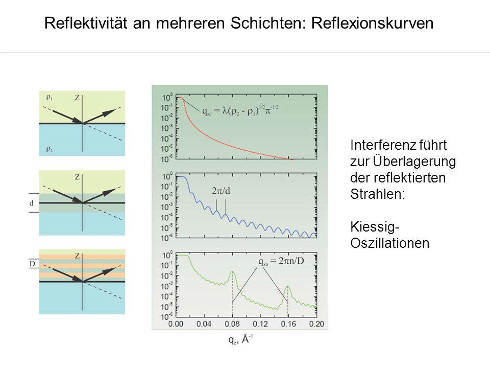 Reflektivität an mehreren Schichten: Reflexionskurven Interferenz führt zur Überlagerung der reflektierten Strahlen: Kiessig- Oszillationen