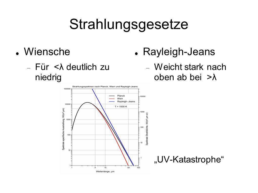 """Strahlungsgesetze Wiensche  Für <λ deutlich zu niedrig Rayleigh-Jeans  Weicht stark nach oben ab bei >λ  """"UV-Katastrophe"""""""